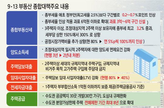 """""""세금 오른만큼 집값에 반영… 장기적으론 가격 더 오를 것"""""""